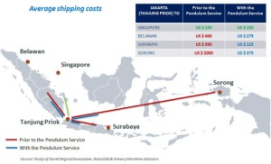 shipping-costs pendulum nusantara